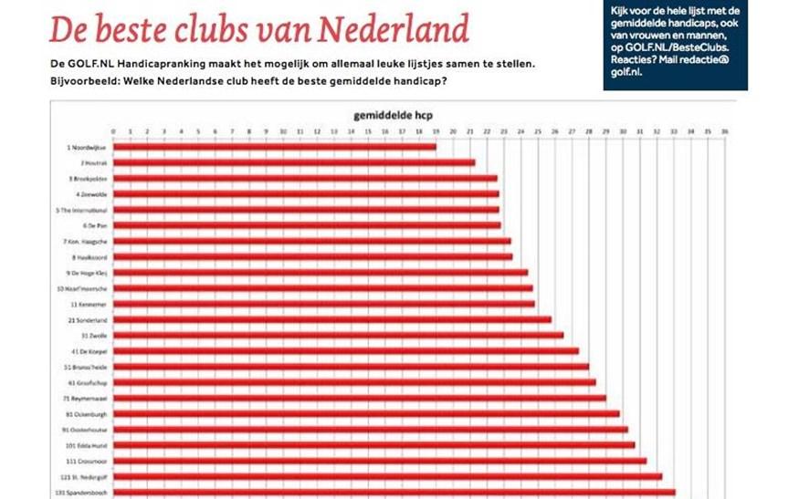 20++ Golf handicap lijst belgie viral